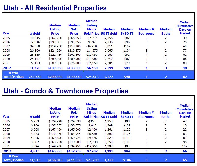 Homes Sales and Townhouse Sales 2012