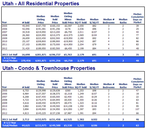 Utah Home and Condo Sales 2013 Jan - Jun