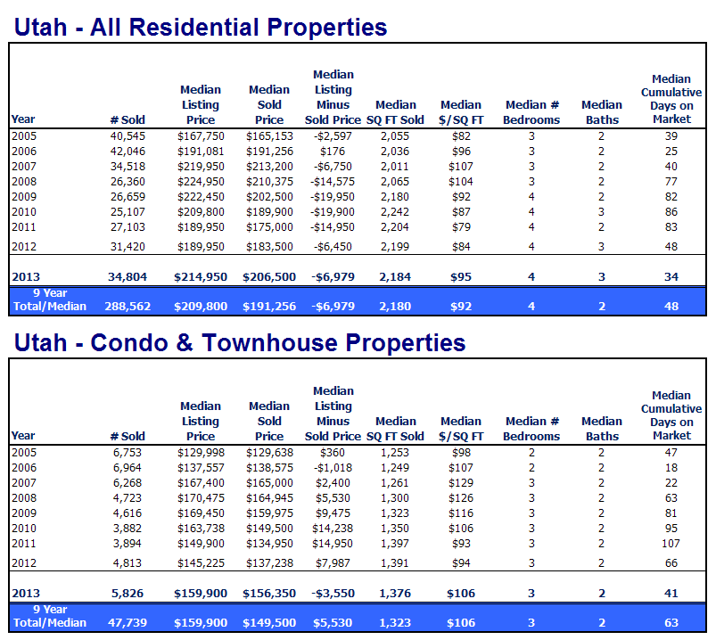 Utah Homes and Condo Sales for 2013