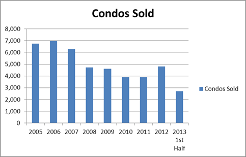 Townhouses and Condos Sold Midyear 2013