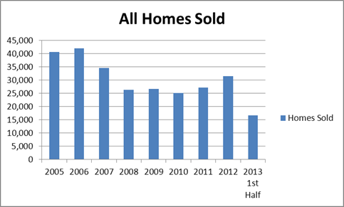 Homes Sold Midyear 2013